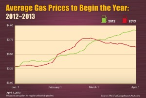 2012-2013 Gas Price Comparison