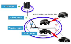 How it works_ camera WIFI upload