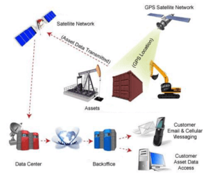 Worldwide Satellite Asset Tracking